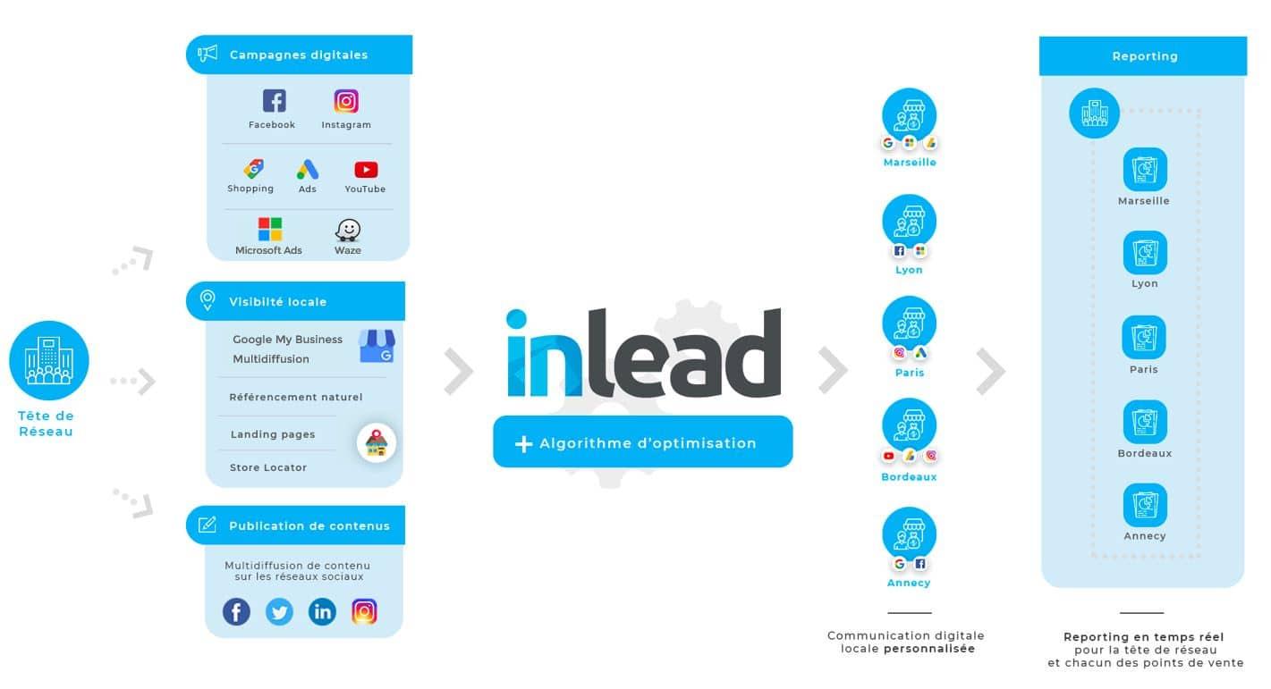 Schéma de présentation de la plateforme Inlead