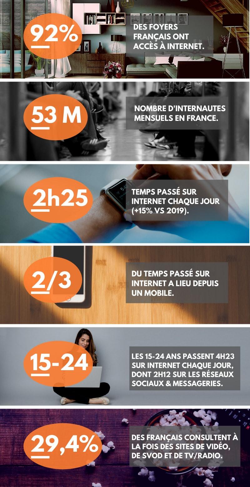 Infographie l'année Internet 2020 en chiffres
